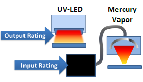 LED vs Traditional UV Curing